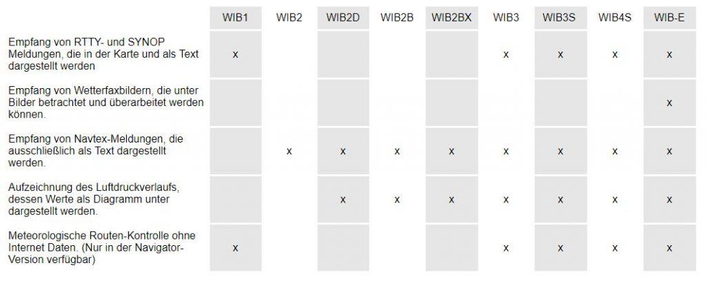 WeatherInfoViewer Wetterbox Auswahl